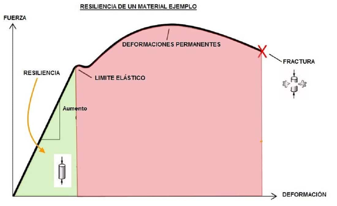 Resiliencia Materiales