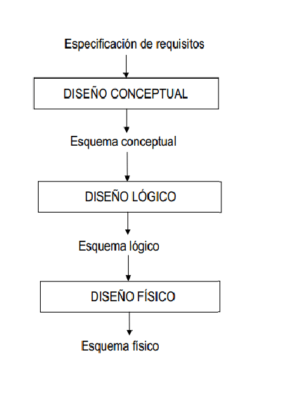 diseño físico de una base de datos