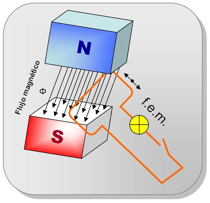 que es la induccion electromagnetica